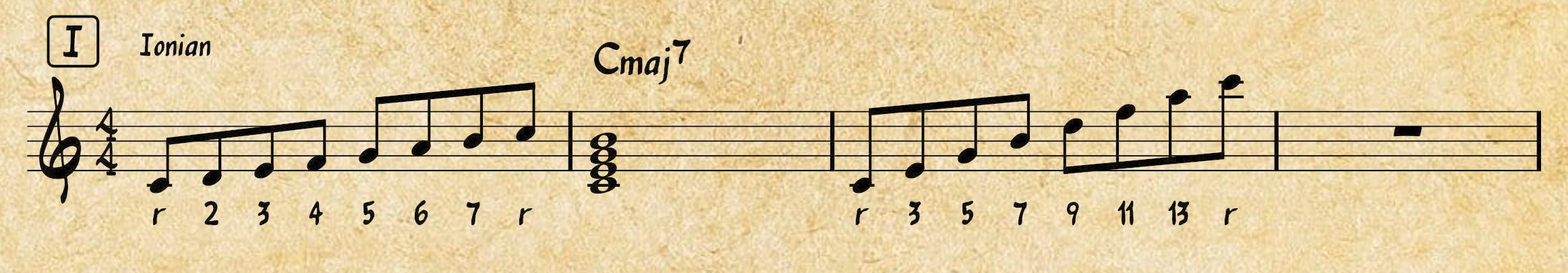 Western Music Theory: Ionian