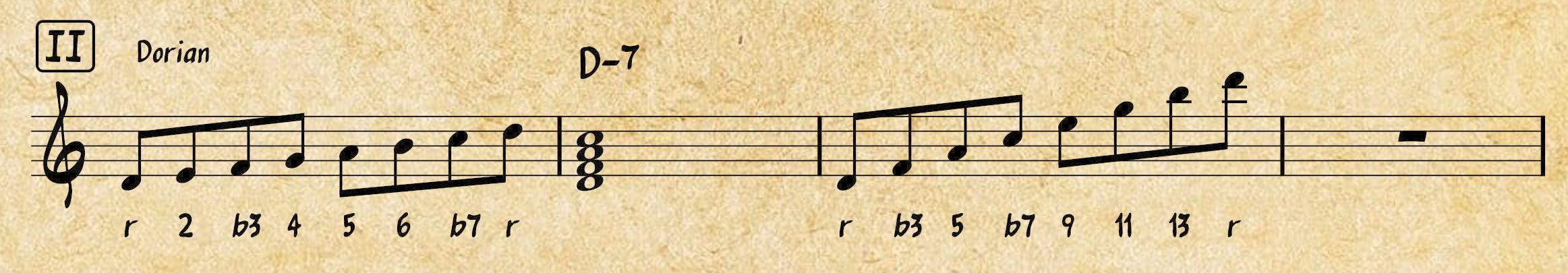 Western Music Theory: Dorian