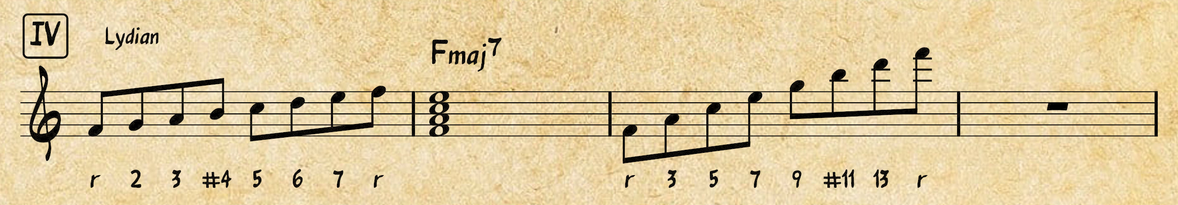 Western Music Theory: Lydian