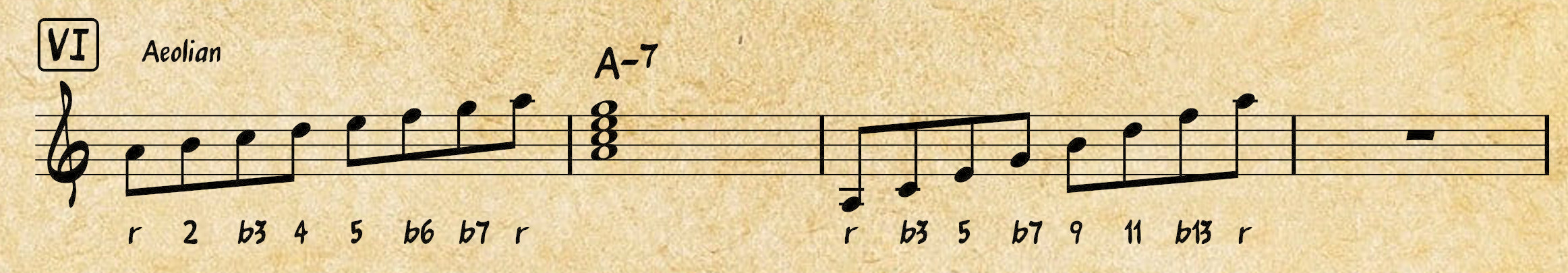 Western Music Theory: Aeolian
