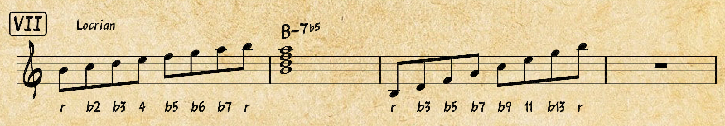 Western Music Theory: Locrian
