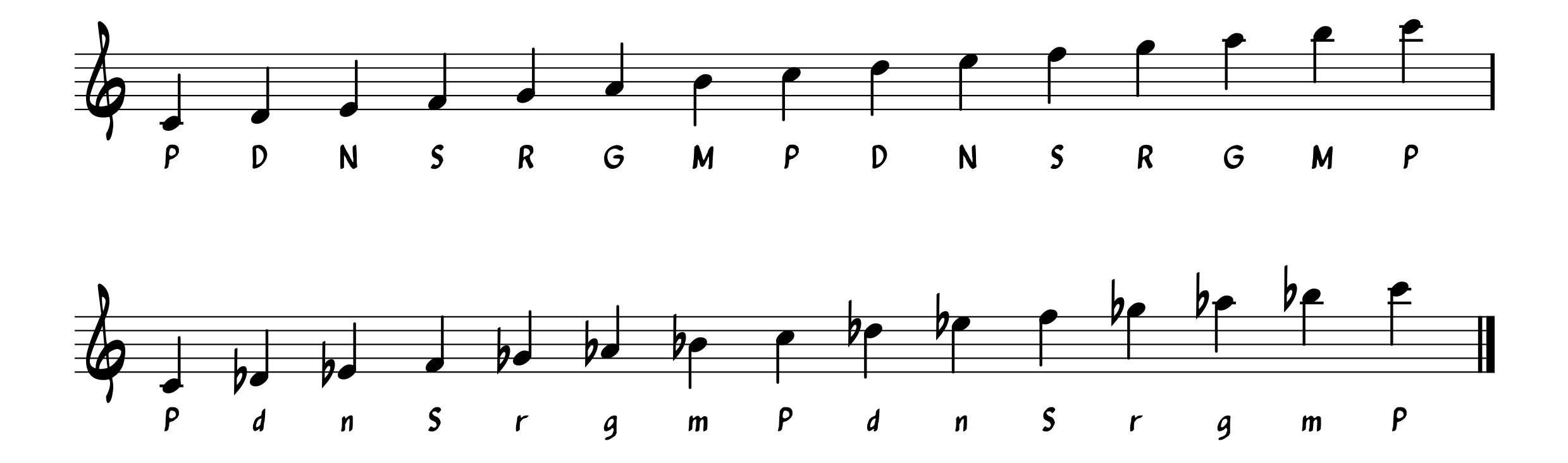 Bansuri and Western Notation – Let's use F!